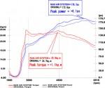 GruppeM Mini JCW 1.6T MFJCW/MMJCW/MSJCW Intake System